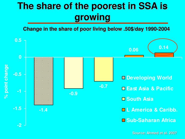 The share of the poorest in SSA is growing