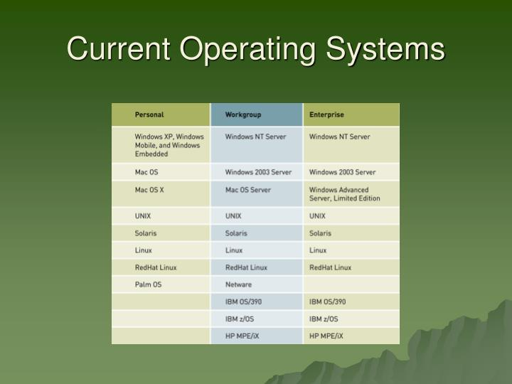 Current Operating Systems