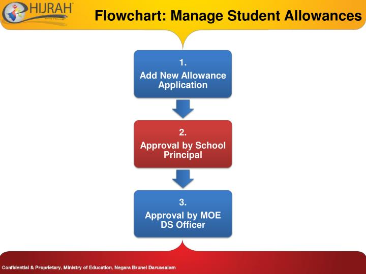 Flowchart: Manage Student Allowances