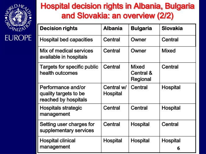 Hospital decision rights in Albania, Bulgaria and Slovakia: an overview (2/2)