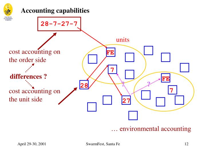 Accounting capabilities