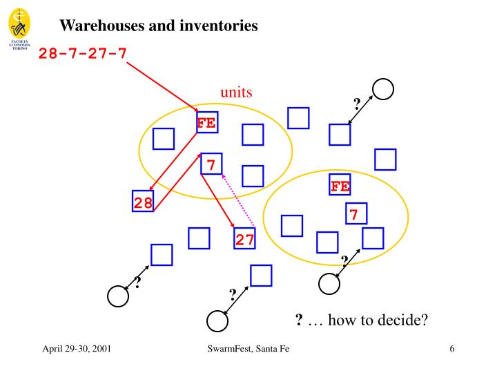 Warehouses and inventories