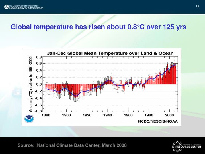 Global temperature has risen about 0.8°C over 125 yrs