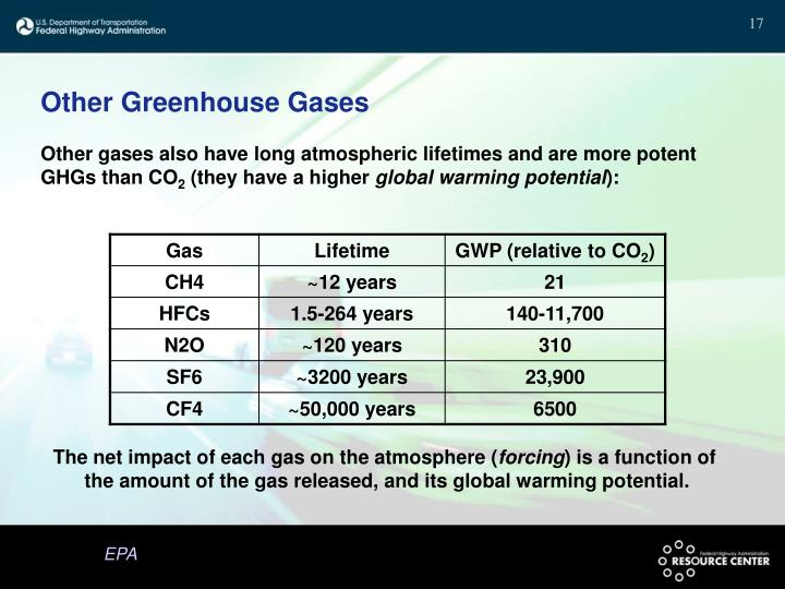 Other Greenhouse Gases