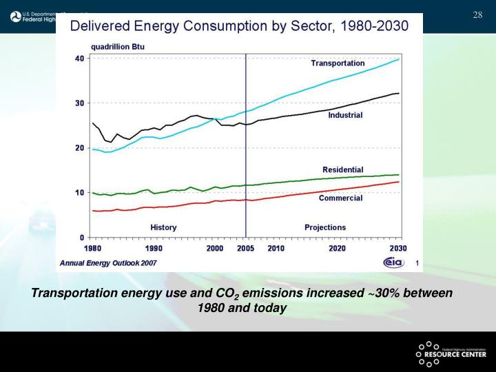 Transportation energy use and CO