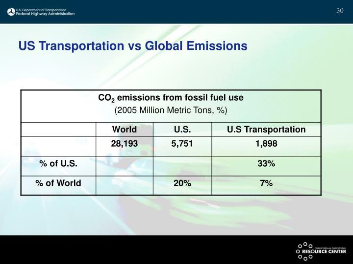 US Transportation vs Global Emissions