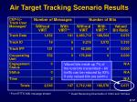 air target tracking scenario results