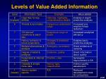 levels of value added information