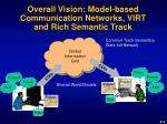 overall vision model based communication networks virt and rich semantic track