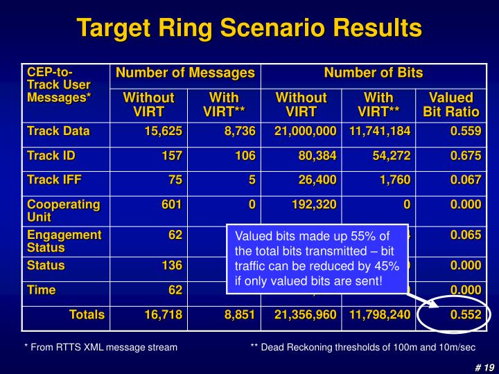 Valued bits made up 55% of the total bits transmitted – bit traffic can be reduced by 45% if only valued bits are sent!