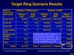 target ring scenario results