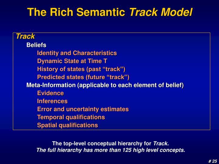 The Rich Semantic