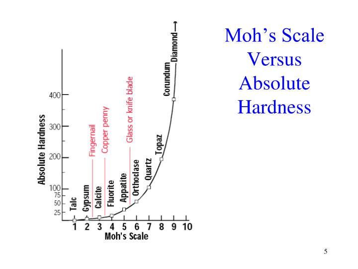 Moh's Scale Versus Absolute Hardness
