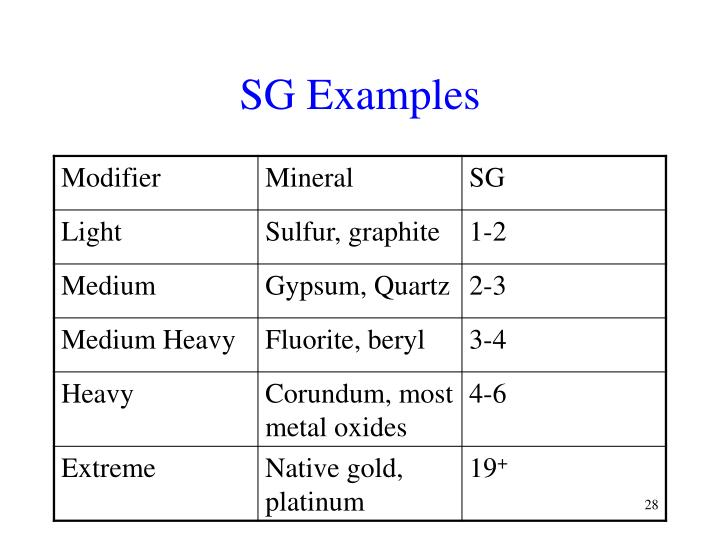 SG Examples