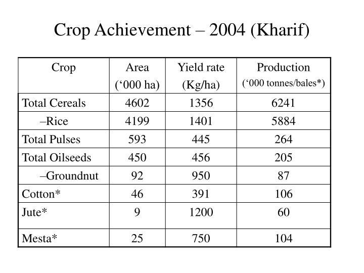 Crop Achievement – 2004 (Kharif)