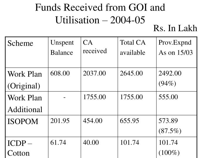 Funds Received from GOI and Utilisation – 2004-05