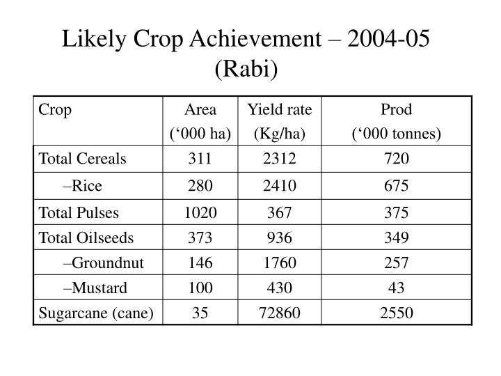 Likely Crop Achievement – 2004-05 (Rabi)