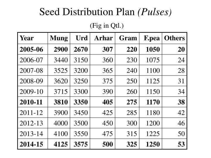 Seed Distribution Plan