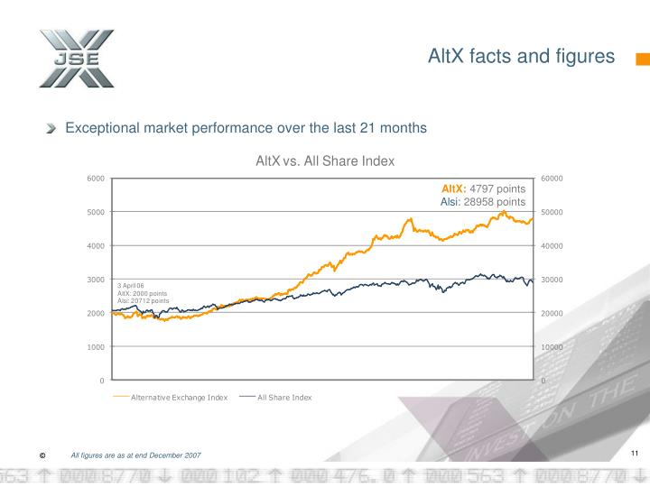 AltX facts and figures