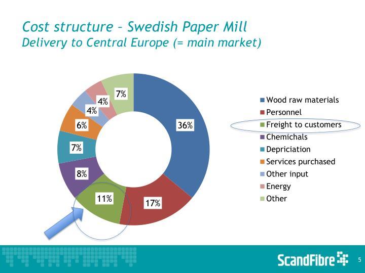 Cost structure – Swedish Paper Mill