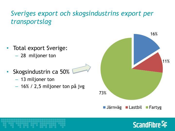 Sveriges export och skogsindustrins export per transportslag