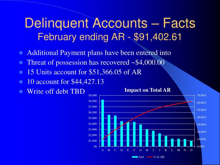 Delinquent Accounts – Facts