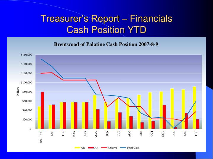 Treasurer s report financials cash position ytd