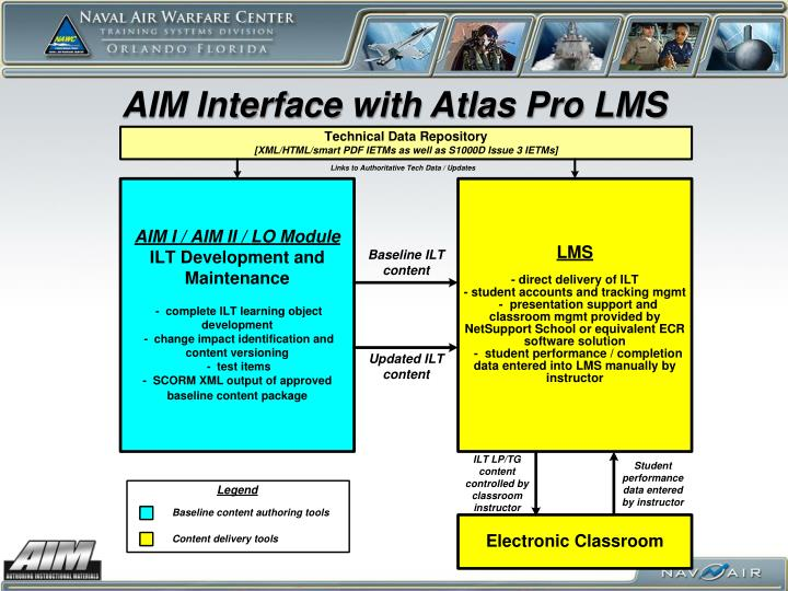 AIM Interface with Atlas Pro LMS