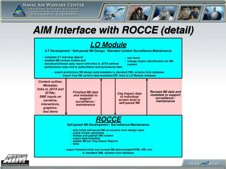 AIM Interface with ROCCE (detail)