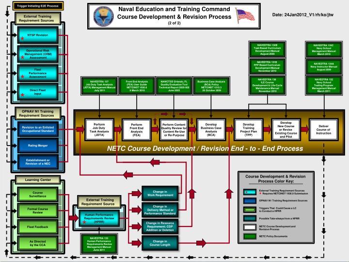 Trigger Initiating E2E Process