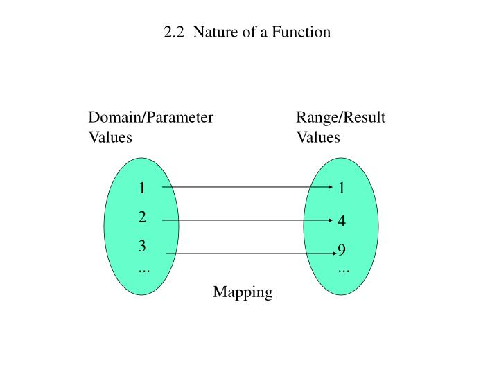 2.2  Nature of a Function