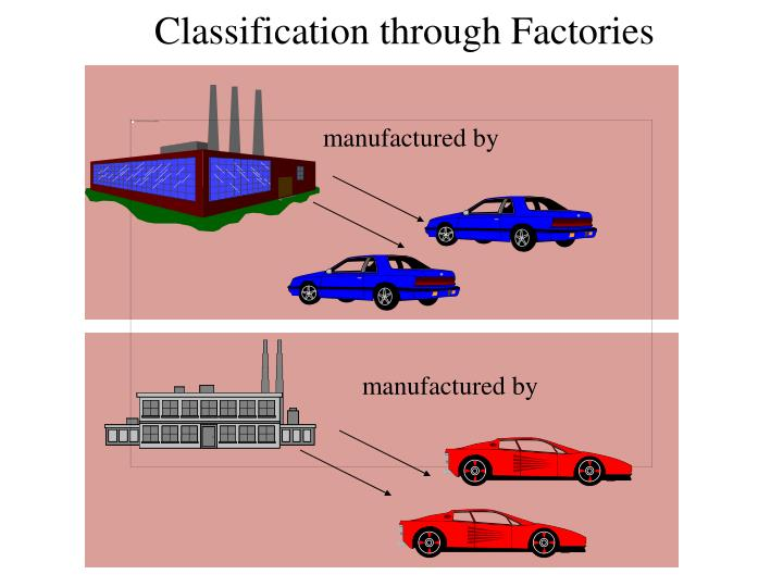 Classification through Factories