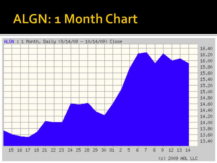 ALGN: 1 Month Chart