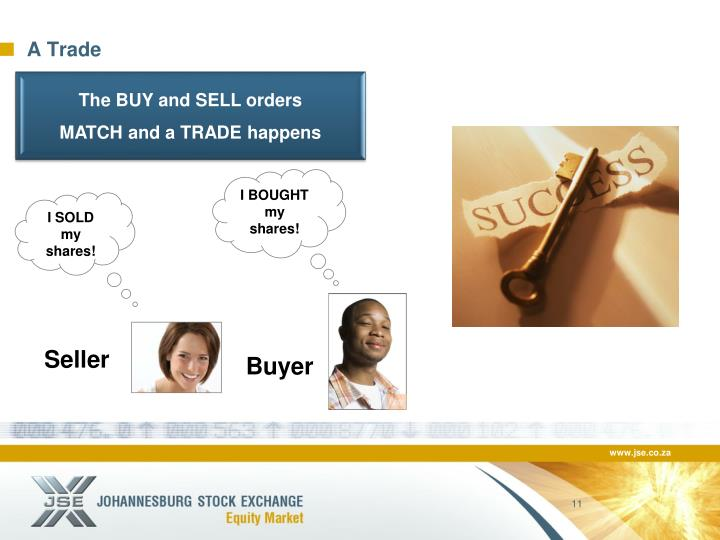 The BUY and SELL orders
