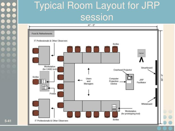 Typical Room Layout for JRP session