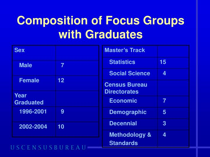 Composition of Focus Groups with Graduates