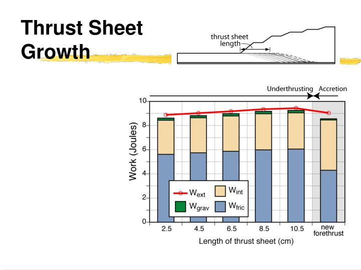 Thrust Sheet Growth