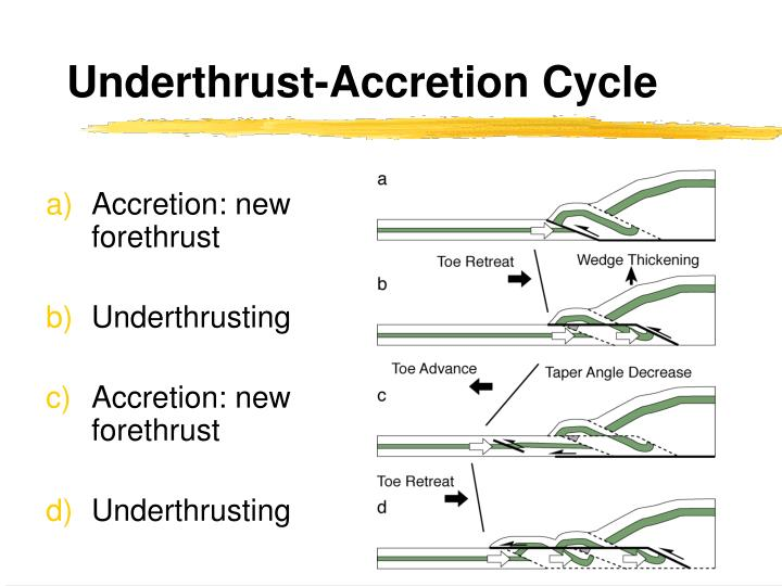 Underthrust-Accretion Cycle