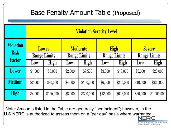 Base Penalty Amount Table