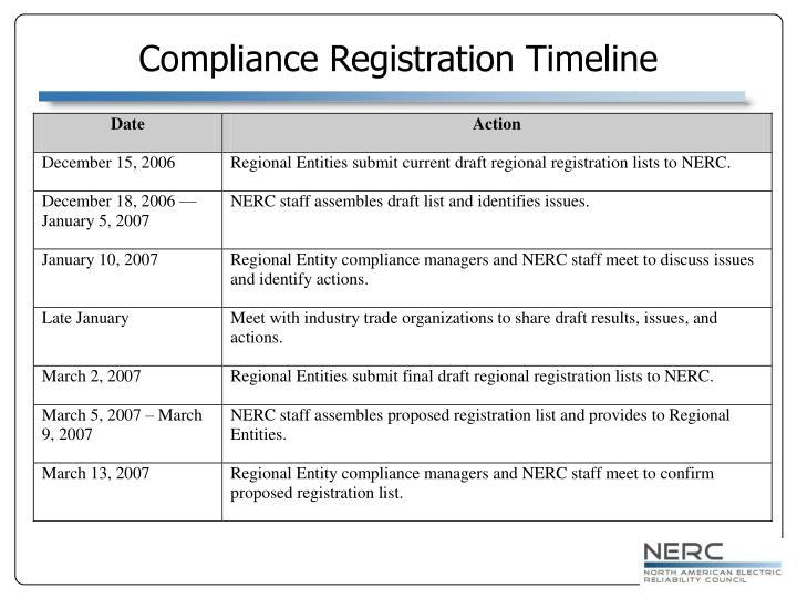 Compliance Registration Timeline