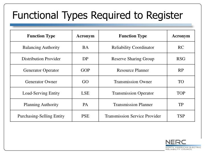 Functional Types Required to Register