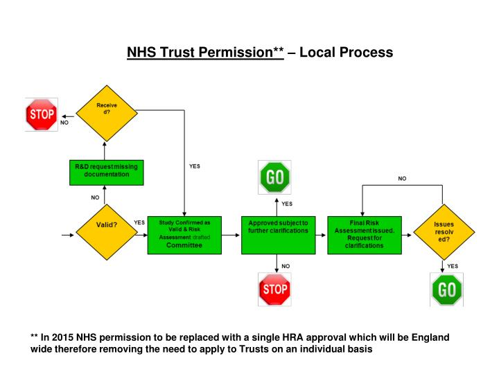 NHS Trust Permission**