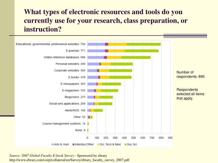 What types of electronic resources and tools do you currently use for your research, class preparation, or instruction?