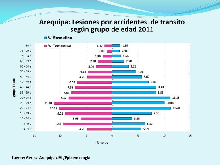 Arequipa: Lesiones por accidentes  de transito