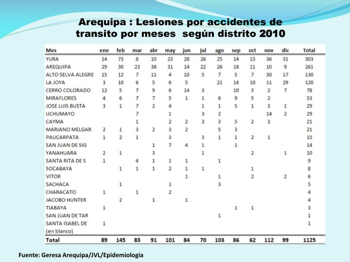 Arequipa : Lesiones por accidentes de transito por meses  según distrito