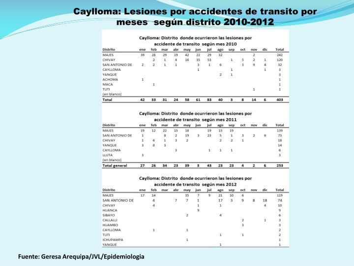 Caylloma: Lesiones por accidentes de transito por meses  según distrito