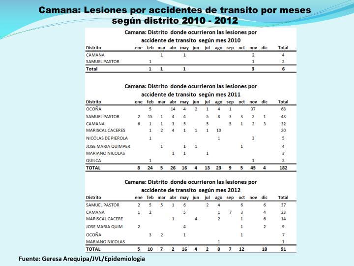 Camana: Lesiones por accidentes de transito por meses  según distrito