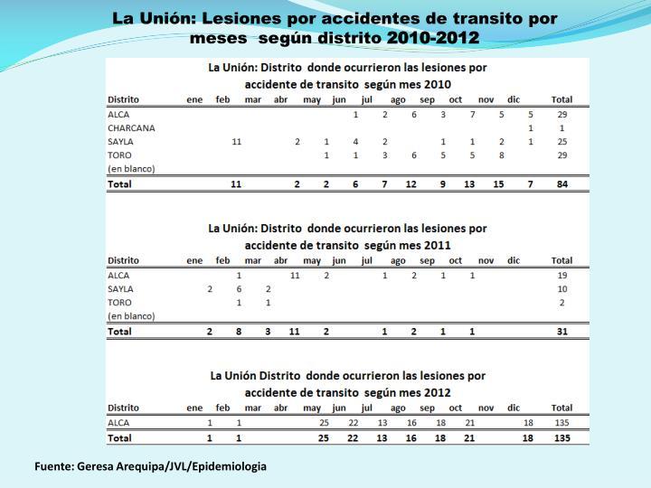 La Unión: Lesiones por accidentes de transito por meses  según distrito