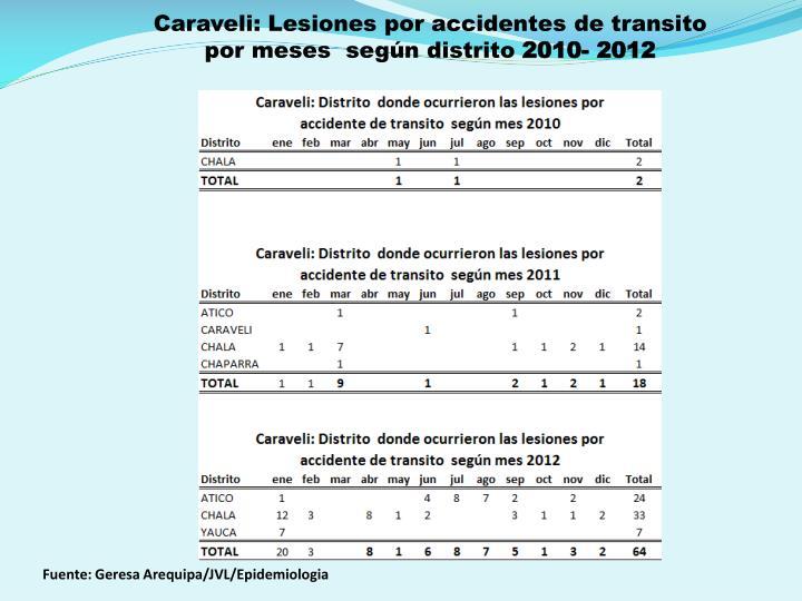 Caraveli: Lesiones por accidentes de transito por meses  según distrito