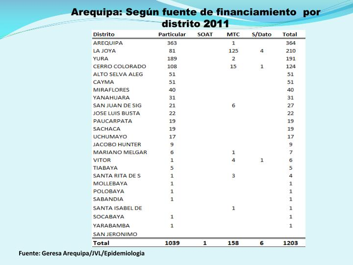 Arequipa: Según fuente de financiamiento  por distrito